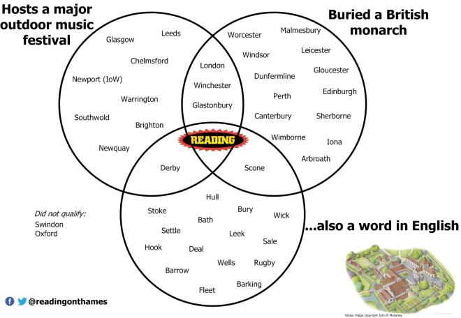 Venn Diagram Reading On Thames