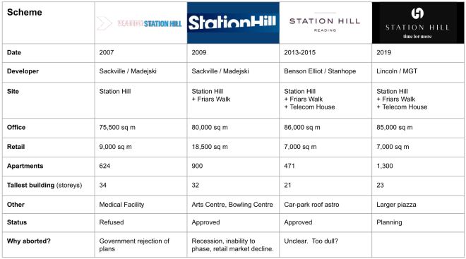 StationHillSchemesTable